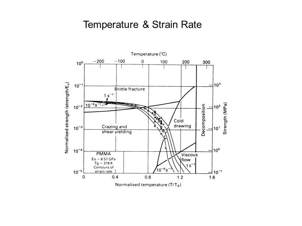 Temperature & Strain Rate