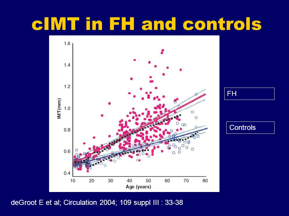 cIMT in FH and controls deGroot E et al; Circulation 2004; 109 suppl III : 33-38 FH Controls