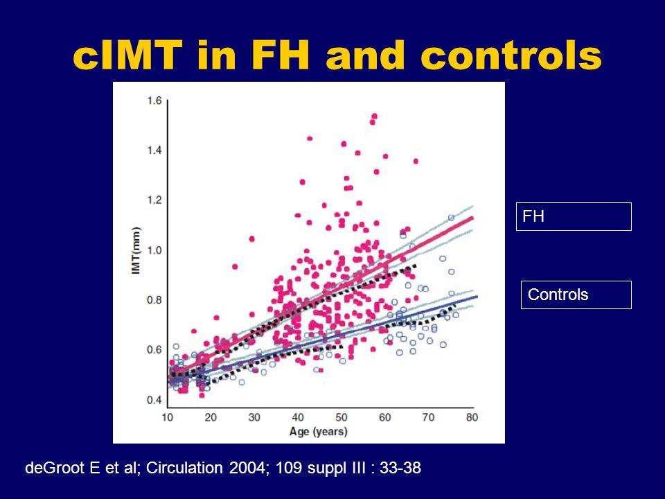 cIMT in FH and controls deGroot E et al; Circulation 2004; 109 suppl III : 33-38 FH Controls
