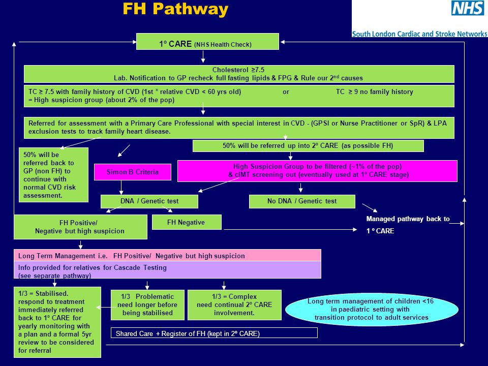 FH Pathway TC ≥ 7.5 with family history of CVD (1st ° relative CVD < 60 yrs old) or TC ≥ 9 no family history = High suspicion group (about 2% of the pop) 1º CARE (NHS Health Check) Referred for assessment with a Primary Care Professional with special interest in CVD - (GPSI or Nurse Practitioner or SpR) & LPA exclusion tests to track family heart disease.