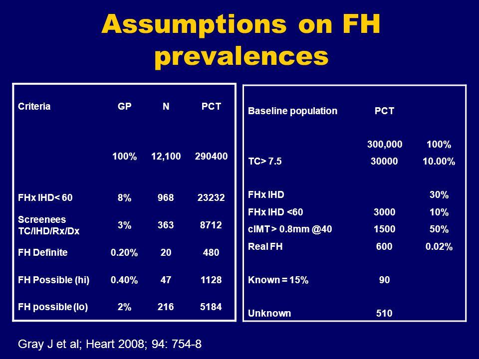Assumptions on FH prevalences CriteriaGPNPCT 100%12,100290400 FHx IHD< 608%96823232 Screenees TC/IHD/Rx/Dx 3%3638712 FH Definite0.20%20480 FH Possible (hi)0.40%471128 FH possible (lo)2%2165184 Baseline populationPCT 300,000100% TC> 7.53000010.00% FHx IHD30% FHx IHD <60300010% cIMT > 0.8mm @40150050% Real FH6000.02% Known = 15%90 Unknown510 Gray J et al; Heart 2008; 94: 754-8