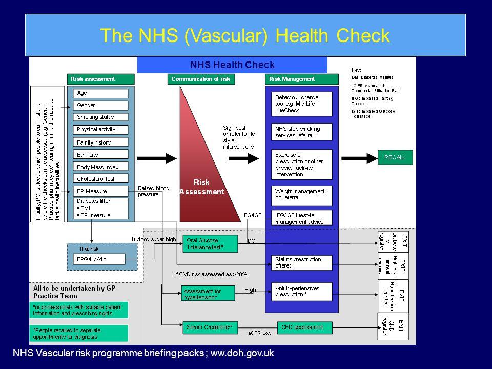 NHS Vascular risk programme briefing packs ; ww.doh.gov.uk The NHS (Vascular) Health Check NHS Health Check