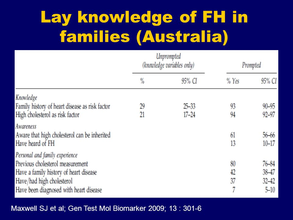 Lay knowledge of FH in families (Australia) Maxwell SJ et al; Gen Test Mol Biomarker 2009; 13 : 301-6