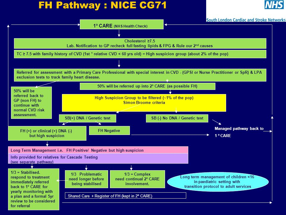 FH Pathway : NICE CG71 TC ≥ 7.5 with family history of CVD (1st ° relative CVD < 60 yrs old) = High suspicion group (about 2% of the pop) 1º CARE (NHS Health Check) Referred for assessment with a Primary Care Professional with special interest in CVD - (GPSI or Nurse Practitioner or SpR) & LPA exclusion tests to track family heart disease.