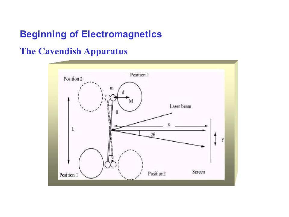 Beginning of Electromagnetics The Cavendish Apparatus