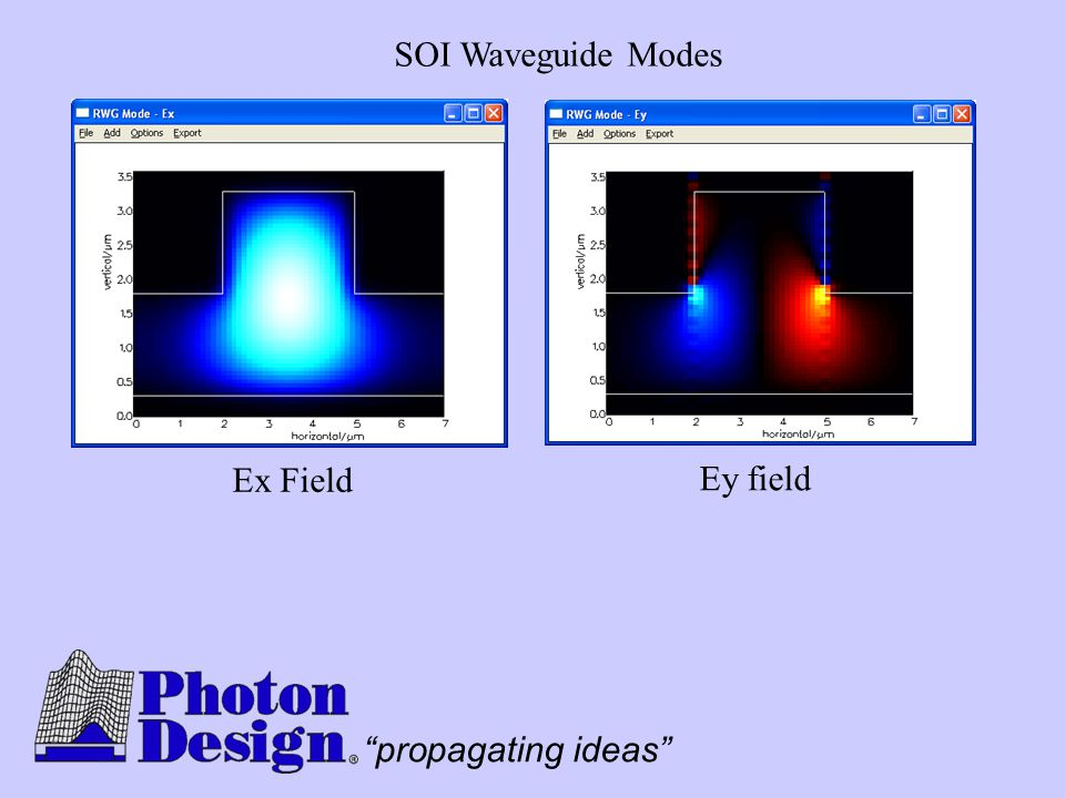 """propagating ideas"" SOI Waveguide Modes Ex Field Ey field"