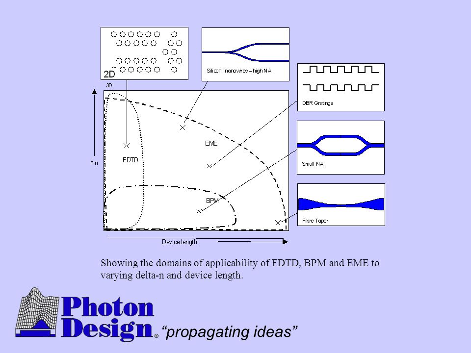 """propagating ideas"" Showing the domains of applicability of FDTD, BPM and EME to varying delta-n and device length."