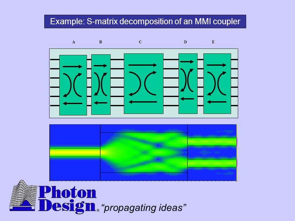 """propagating ideas"" ABCDE Example: S-matrix decomposition of an MMI coupler"