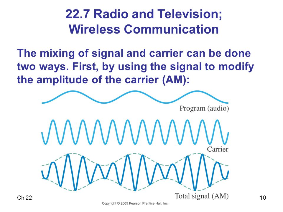 Ch 2210 22.7 Radio and Television; Wireless Communication The mixing of signal and carrier can be done two ways. First, by using the signal to modify