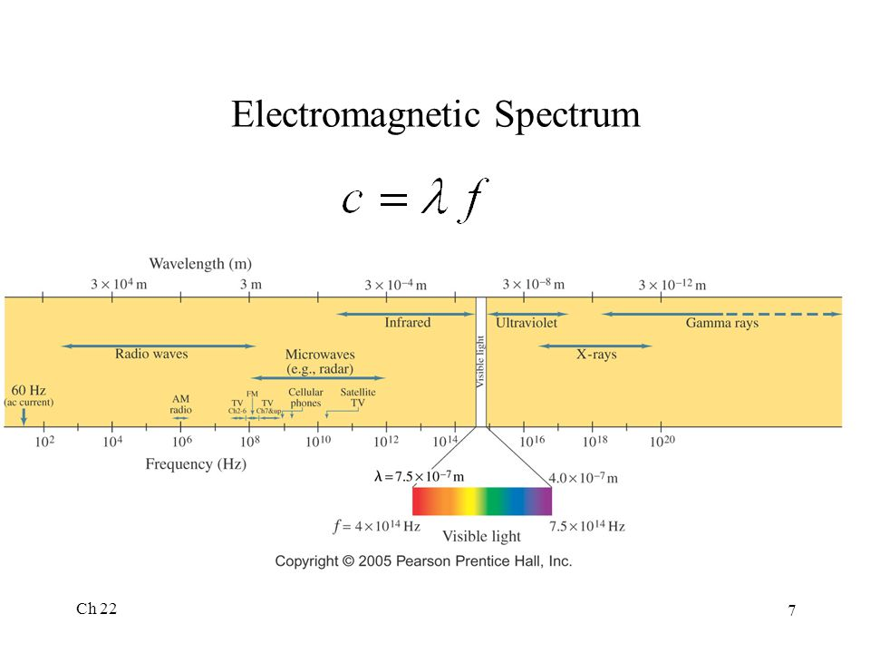 Ch 22 7 Electromagnetic Spectrum