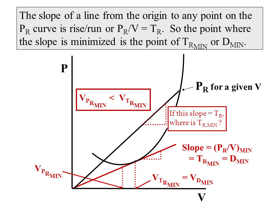 V P P R for a given V Slope = (P R /V) MIN = T R MIN = D MIN V T R MIN = V D MIN V P R MIN The slope of a line from the origin to any point on the P R