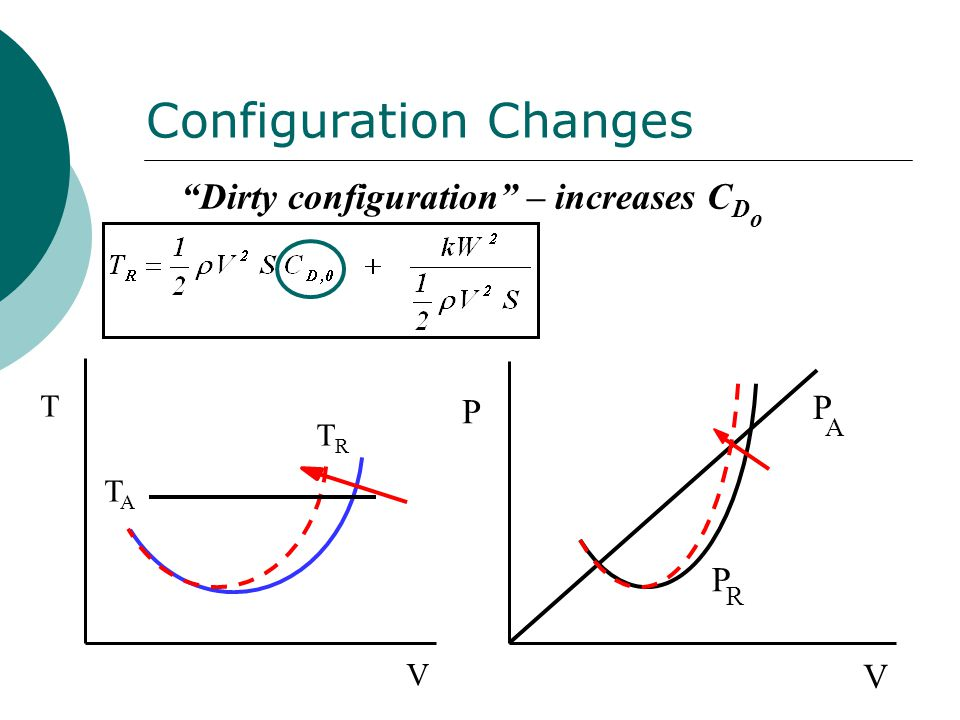 Configuration Changes V T TRTR TATA V P P R P A Dirty configuration – increases C D o