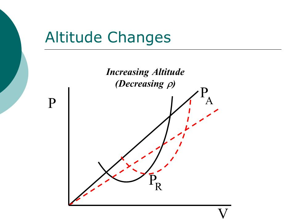 Altitude Changes P P R P A V Increasing Altitude (Decreasing  )