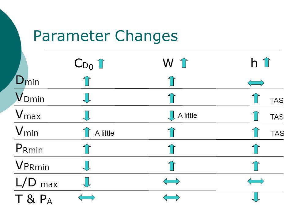 Parameter Changes C D 0 W h D min V Dmin V max V min P Rmin V P Rmin L/D max T & P A A little TAS