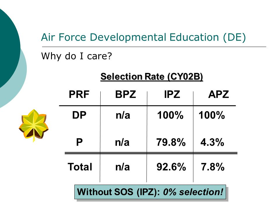 Air Force Developmental Education (DE) Why do I care? Without SOS (IPZ): 0% selection! Selection Rate (CY02B) PRF BPZ IPZ APZ DP n/a 100% 100% P n/a 7