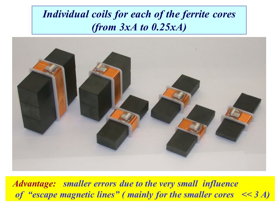 Individual coils for each of the ferrite cores (from 3xA to 0.25xA) Advantage: smaller errors due to the very small influence of escape magnetic lines ( mainly for the smaller cores << 3 A)