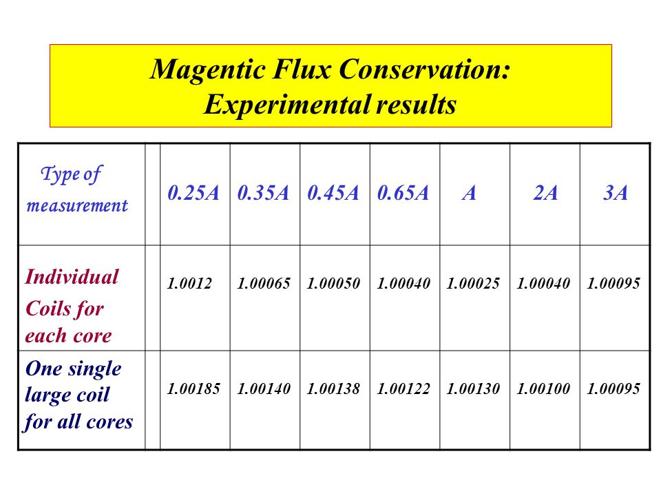 Magentic Flux Conservation: Experimental results Type of measurement 0.25A0.35A0.45A0.65A A 2A 3A Individual Coils for each core 1.00121.000651.000501.000401.000251.000401.00095 One single large coil for all cores 1.001851.001401.001381.001221.001301.001001.00095