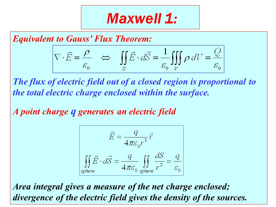 Equivalent to Gauss' Flux Theorem: The flux of electric field out of a closed region is proportional to the total electric charge enclosed within the surface.