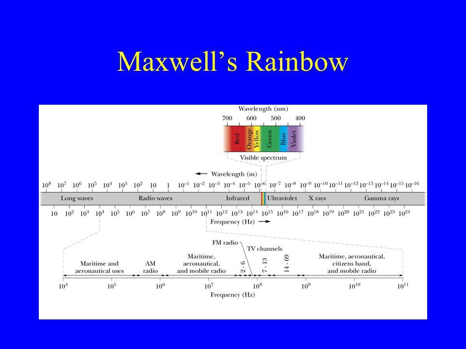 Maxwell's Rainbow