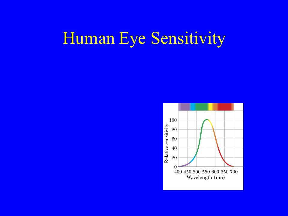 Human Eye Sensitivity