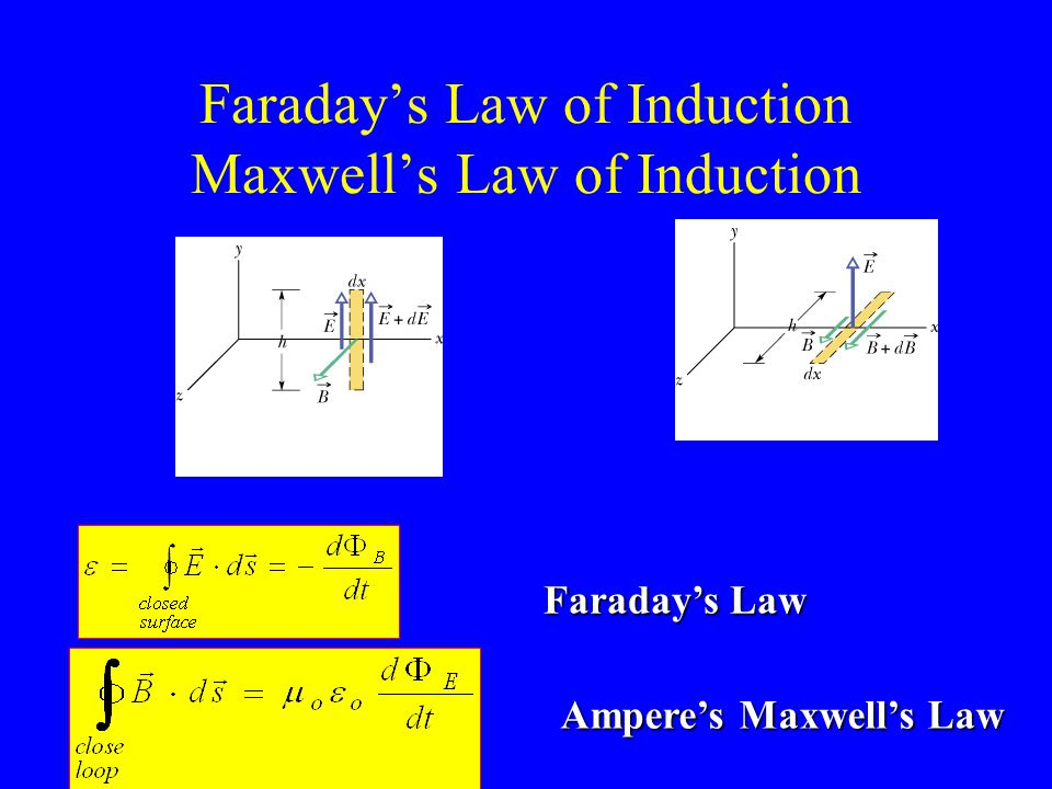 Faraday's Law of Induction Maxwell's Law of Induction Faraday's Law Ampere's Maxwell's Law Ampere's Maxwell's Law