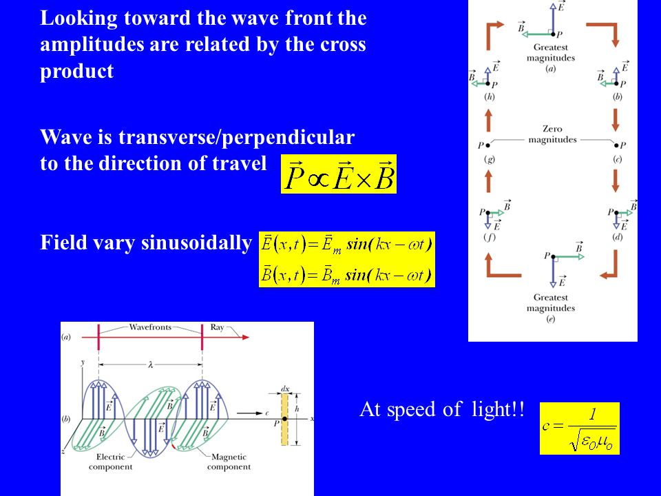 Looking toward the wave front the amplitudes are related by the cross product Wave is transverse/perpendicular to the direction of travel Field vary sinusoidally At speed of light!!