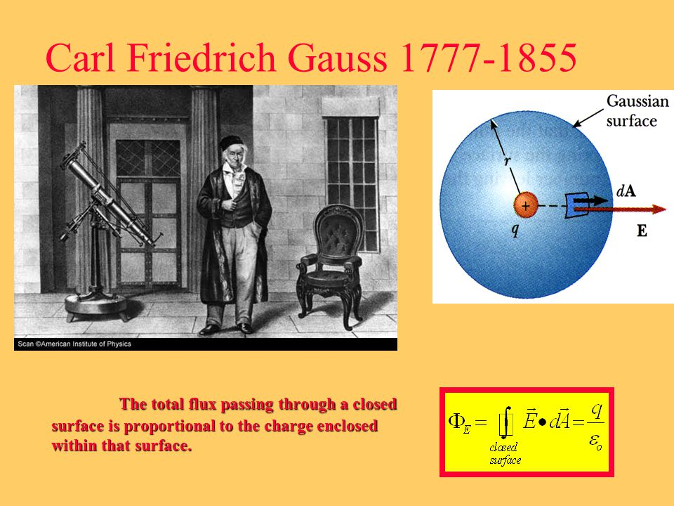 KEY TO USING Gauss's Law The shape of the surrounding surface is one that MIMICS the symmetry of the charge distribution …..