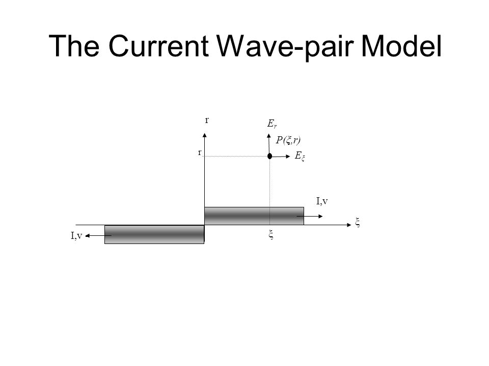 The Current Wave-pair Model I,v r ξ P(ξ,r) EξEξ ErEr I,v - ξ r