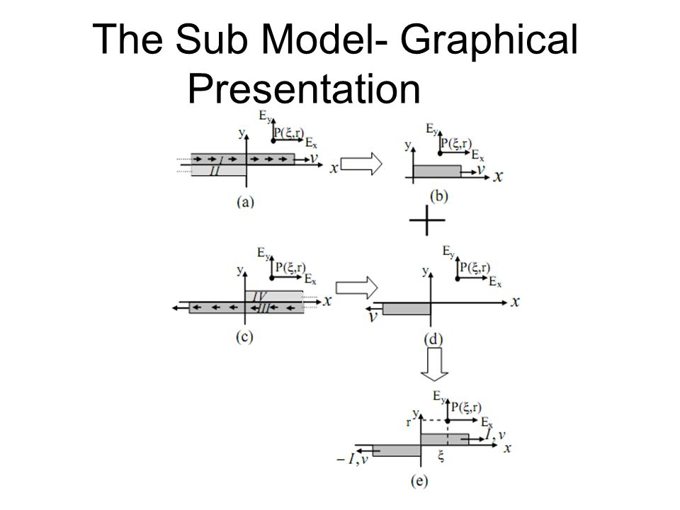The Sub Model- Graphical Presentation