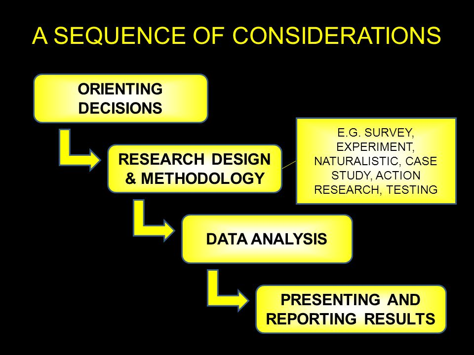 A SEQUENCE OF CONSIDERATIONS ORIENTING DECISIONS RESEARCH DESIGN & METHODOLOGY DATA ANALYSIS PRESENTING AND REPORTING RESULTS E.G.
