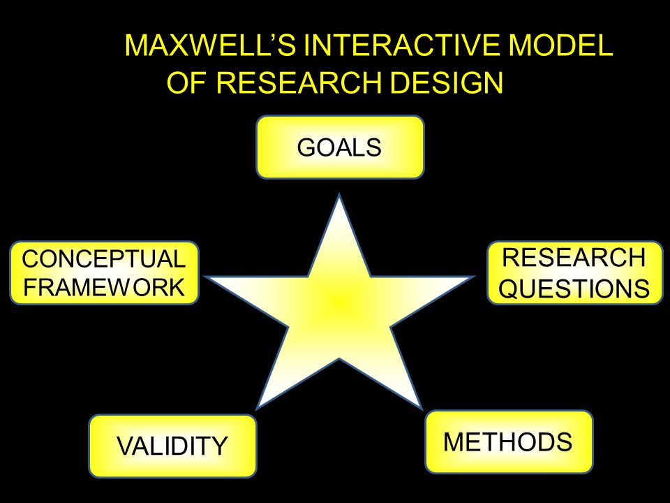 MAXWELL'S INTERACTIVE MODEL OF RESEARCH DESIGN GOALS CONCEPTUAL FRAMEWORK RESEARCH QUESTIONS METHODS VALIDITY