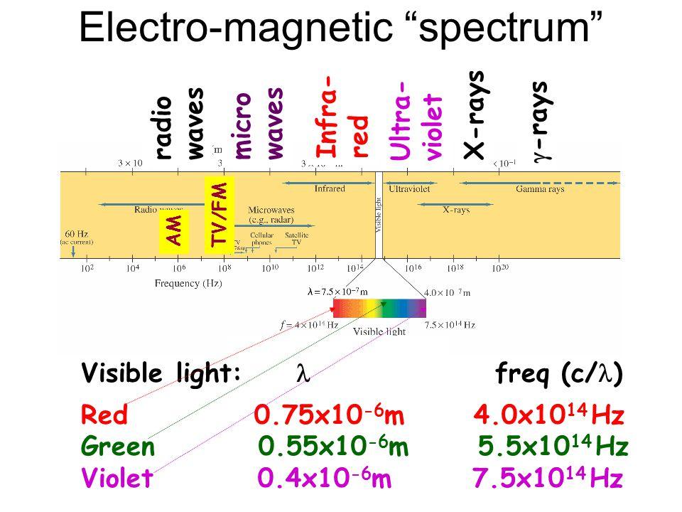 "Electro-magnetic ""spectrum"" Visible light:  freq (c/ ) Red 0.75x10 -6 m 4.0x10 14 Hz Green 0.55x10 -6 m 5.5x10 14 Hz Violet 0.4x10 -6 m 7.5x10 14 Hz"