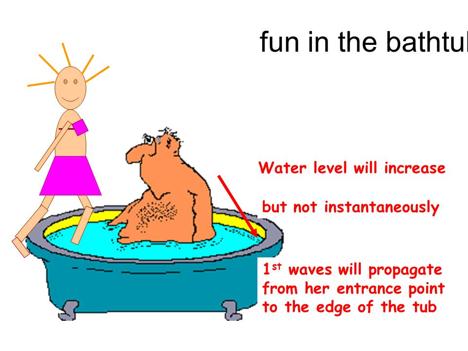 fun in the bathtub Water level will increase but not instantaneously 1 st waves will propagate from her entrance point to the edge of the tub