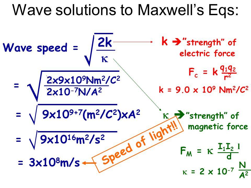 Wave solutions to Maxwell's Eqs: F c = k q1q2r2q1q2r2 k = 9.0 x 10 9 Nm 2 /C 2 k  strength of electric force F M =  I1I2 ldI1I2 ld  = 2 x 10 -7 NA2NA2   strength of magnetic force  2k  Wave speed =  2x9x10 9 Nm 2 /C 2 2x10 -7 N/A 2 =  9x10 9+7 (m 2 /C 2 )xA 2 =  9x10 16 m 2 /s 2 = = 3x10 8 m/s Speed of light!!