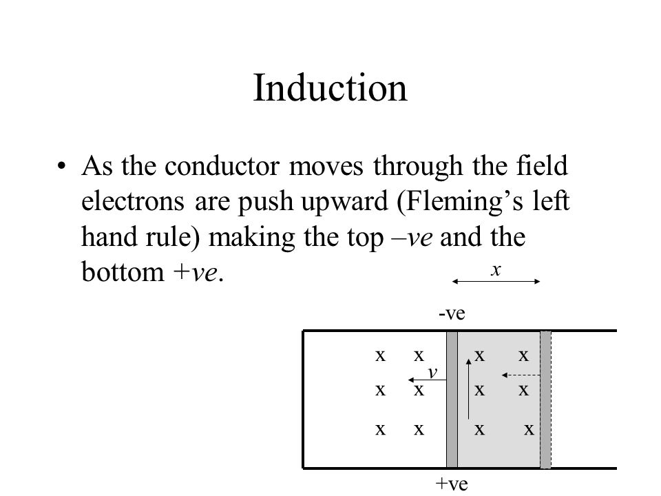 Induction As the conductor moves through the field electrons are push upward (Fleming's left hand rule) making the top –ve and the bottom +ve.