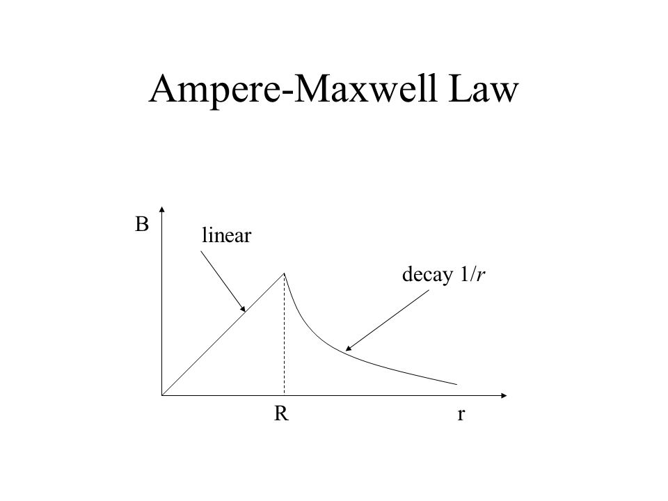 Ampere-Maxwell Law linear decay 1/r Rr B