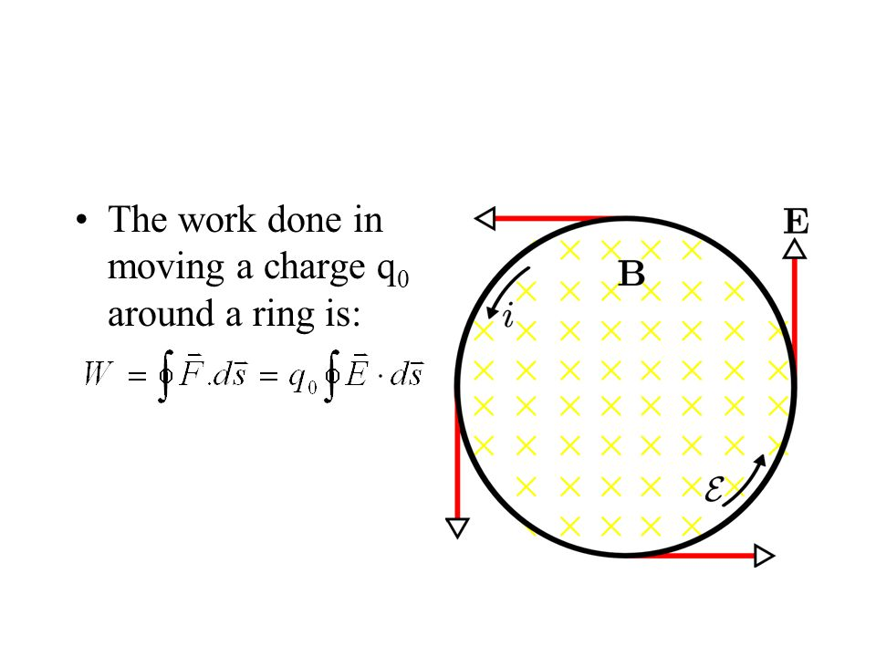 The work done in moving a charge q 0 around a ring is: