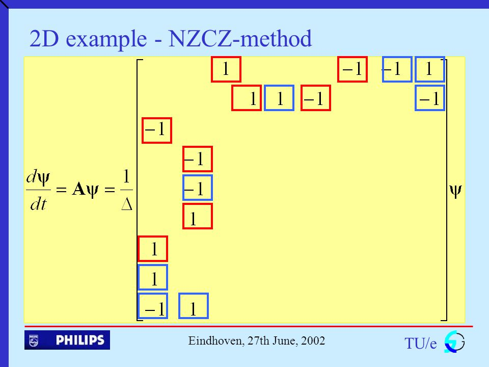 TU/e Eindhoven, 27th June, 2002 2D example - NZCZ-method