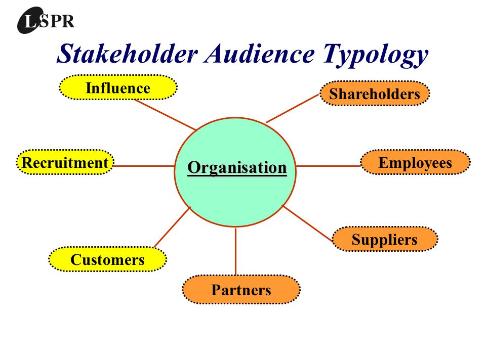 Stakeholder Audience Typology Organisation Shareholders Employees Suppliers Partners Customers Recruitment Influence