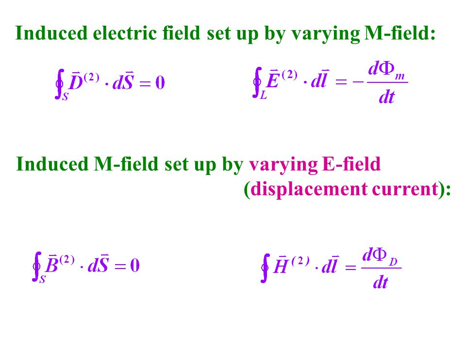 Induced electric field set up by varying M-field: Induced M-field set up by varying E-field (displacement current):