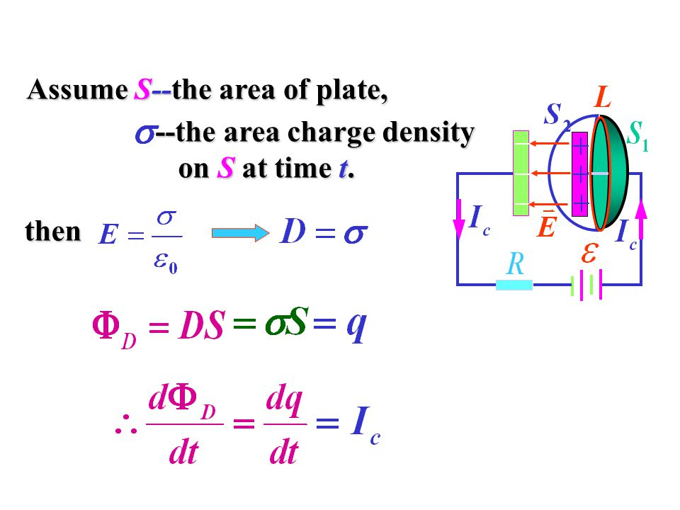Assume S--the area of plate, --the area charge density on S at time t. on S at time t. then