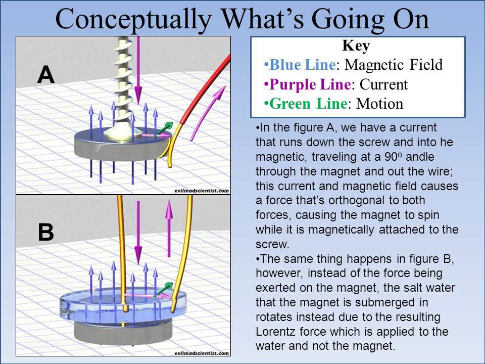 Conceptually What's Going On Key Blue Line: Magnetic Field Purple Line: Current Green Line: Motion In the figure A, we have a current that runs down the screw and into he magnetic, traveling at a 90 o andle through the magnet and out the wire; this current and magnetic field causes a force that's orthogonal to both forces, causing the magnet to spin while it is magnetically attached to the screw.