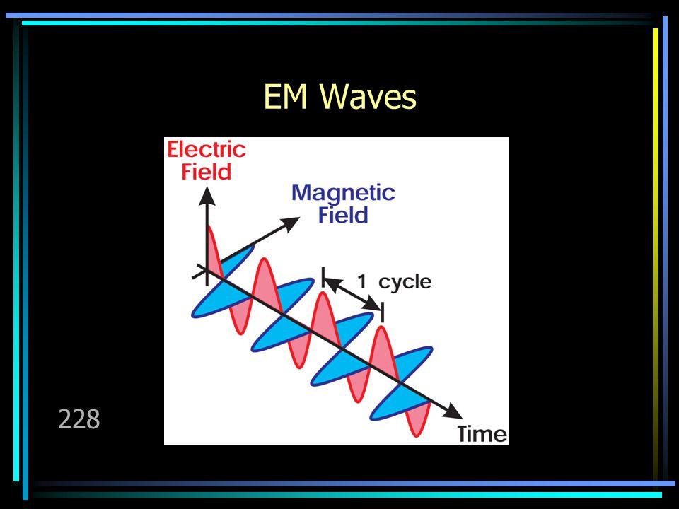 EM Waves 228