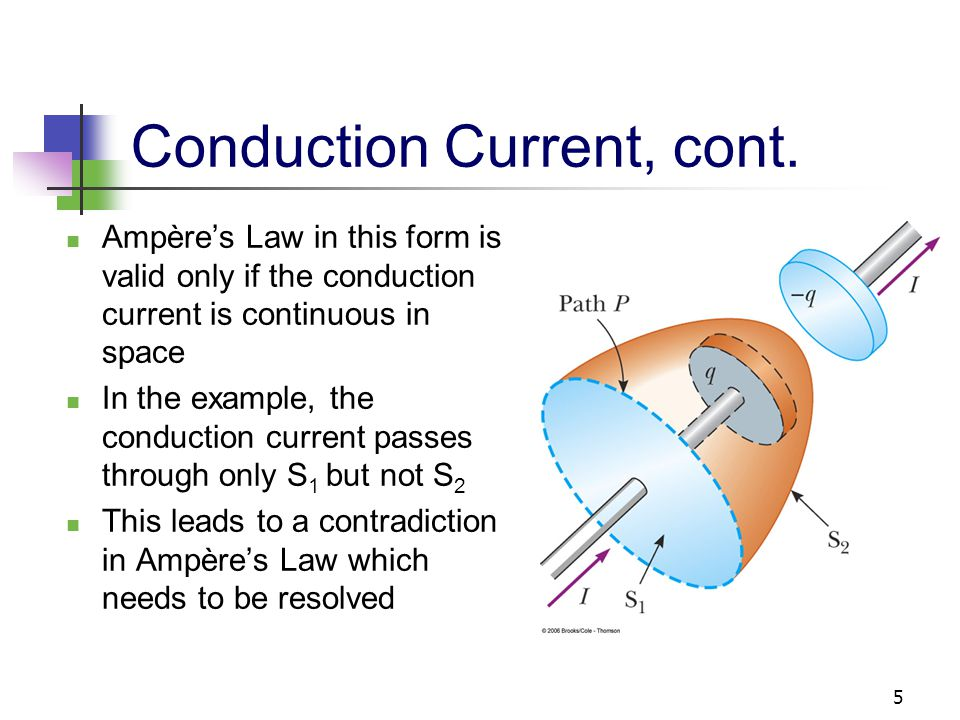 5 Conduction Current, cont. Ampère's Law in this form is valid only if the conduction current is continuous in space In the example, the conduction cu