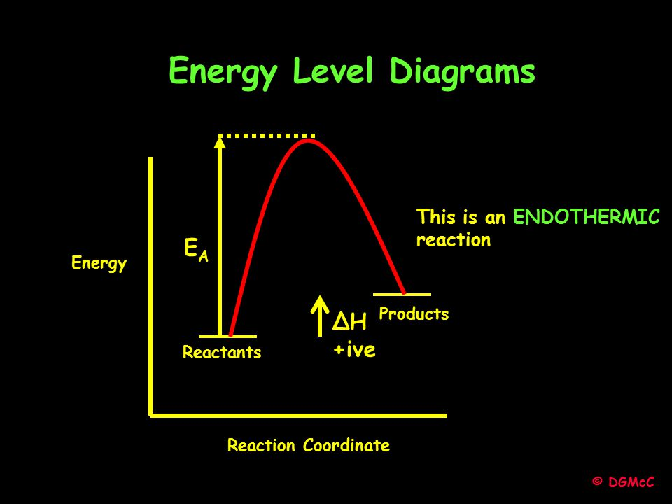 © DGMcC Energy Reaction Coordinate EAEA ΔH +ive Energy Level Diagrams Reactants Products This is an ENDOTHERMIC reaction