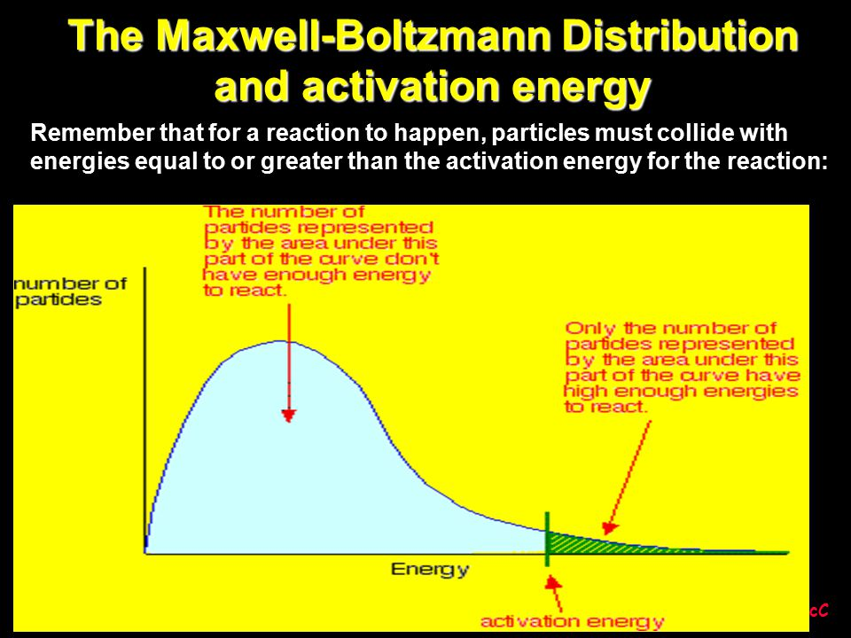 © DGMcC The Maxwell-Boltzmann Distribution and activation energy Remember that for a reaction to happen, particles must collide with energies equal to