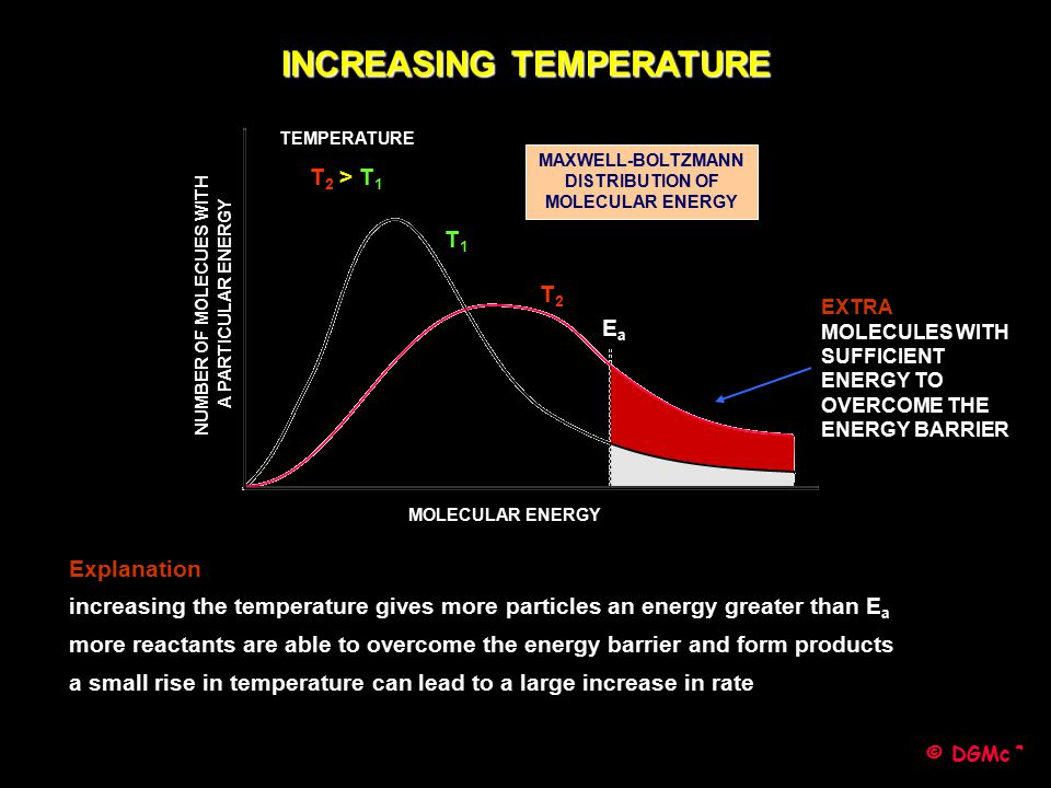 © DGMcC Explanation increasing the temperature gives more particles an energy greater than E a more reactants are able to overcome the energy barrier