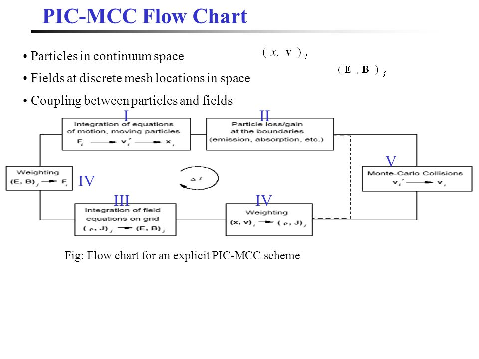 PIC-MCC Flow Chart Fig: Flow chart for an explicit PIC-MCC scheme Particles in continuum space Fields at discrete mesh locations in space Coupling between particles and fields III IIIIV V