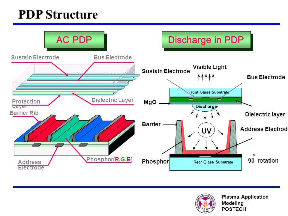 PDP Structure Dielectric Layer Bus Electrode Protection Layer Barrier Rib Address Electrode Sustain Electrode Phosphor(R,G,B) Front Glass Substrate Visible Light Rear Glass Substrate Discharge Address Electrode Phosphor Barrier MgO Bus Electrode Dielectric layer UV 90 rotation o Sustain Electrode AC PDP Discharge in PDP Plasma Application Modeling POSTECH