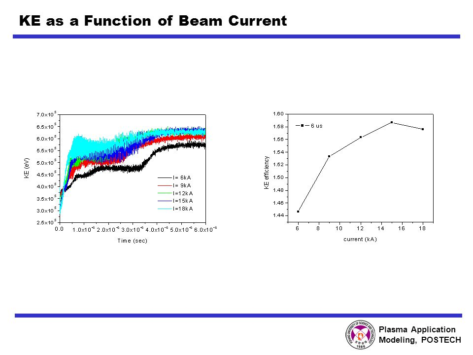 Plasma Application Modeling, POSTECH KE as a Function of Beam Current
